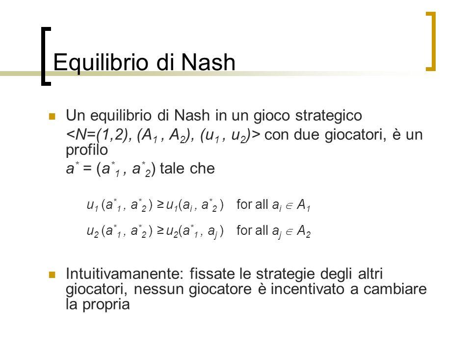 Equilibrio di Nash Un equilibrio di Nash in un gioco strategico con due giocatori, è un profilo a * = (a * 1, a * 2 ) tale che u 1 (a * 1, a * 2 ) u 1