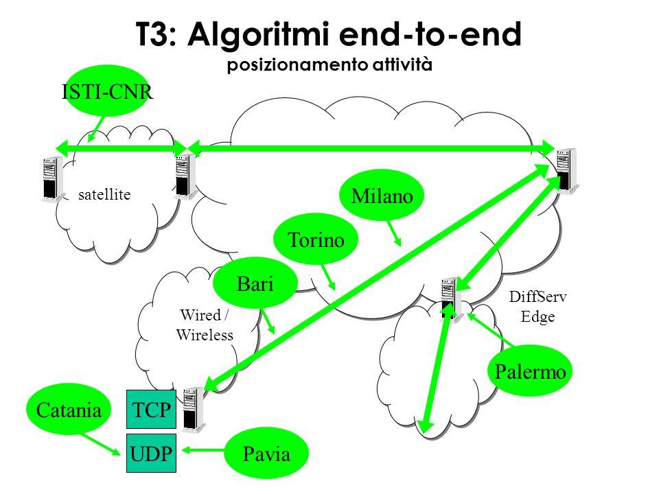 T3: Algoritmi end-to-end posizionamento attività satellite Wired / Wireless DiffServ Edge UDP TCP TorinoISTI-CNRMilanoBari Palermo PaviaCatania