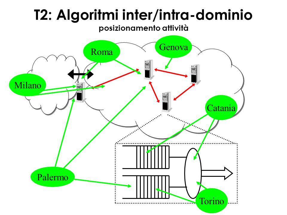 AQM Catania (1) –estendere e/o definire nuove tecniche AQM (adattative) per traffico multimedia non TCP con parametri variabili in base a tipo e volume di traffico supportato –Risultati attesi (short term): classificazione tecniche esistenti (RED, W-RED, ARED, BLUE, etc) in base a parametri QoS su cui agiscono e relativa capacità di intervento Torino (1) –Supporto traffico Web mediante tecniche AQM per marking equo di pacchetti Analisi prestazionale (simulazione NS, modelli analitici) –Risultati attesi (short term): ricerca e classificazione proposte AQM x supporto equo flussi short-lived; valutazione prestazioni via simulazione; definizione framework analitico.