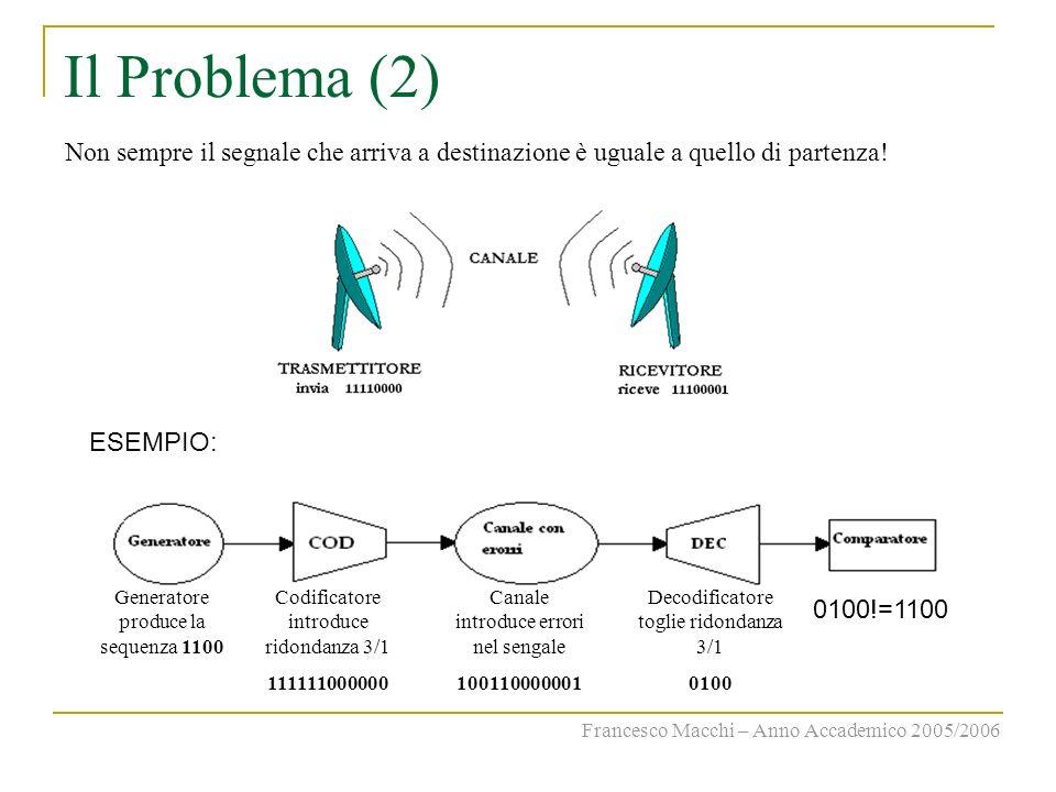 Il Problema (2) Non sempre il segnale che arriva a destinazione è uguale a quello di partenza! ESEMPIO: Generatore produce la sequenza 1100 Codificato