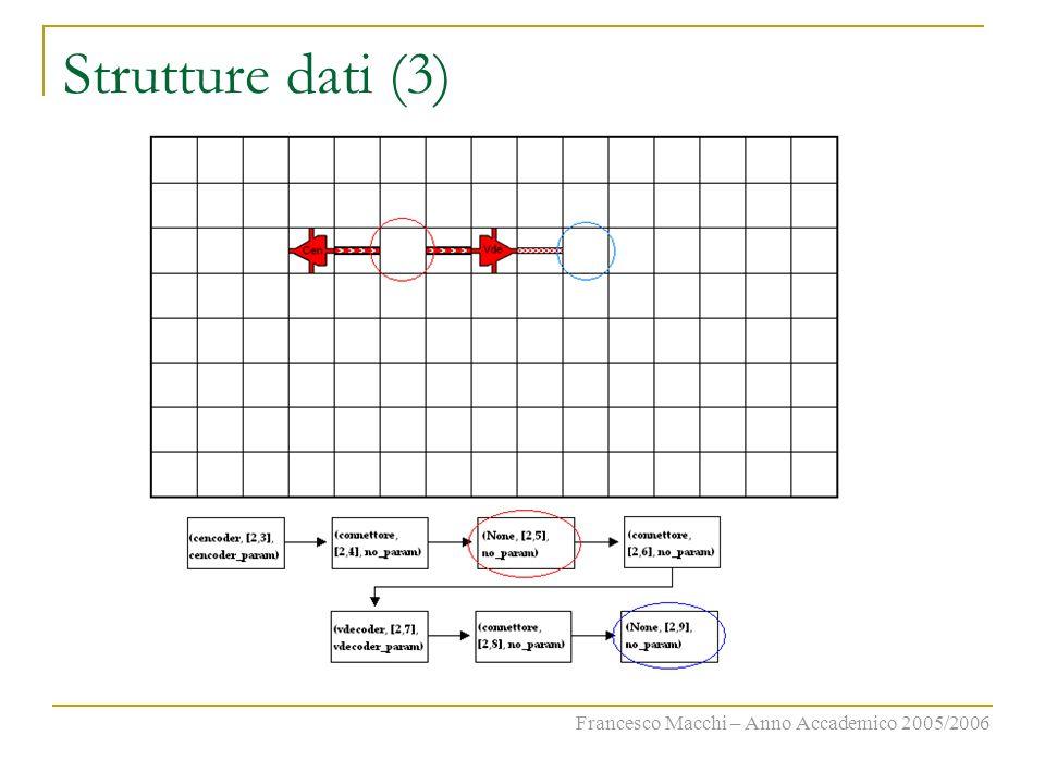 Strutture dati (3) Francesco Macchi – Anno Accademico 2005/2006