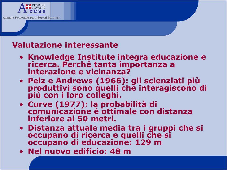 Valutazione interessante Knowledge Institute integra educazione e ricerca. Perché tanta importanza a interazione e vicinanza? Pelz e Andrews (1966): g
