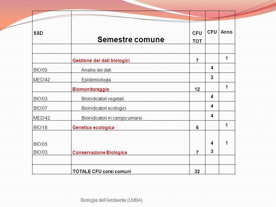 Biologia dell'Ambiente (LMBA) SSD Semestre comune CFU TOT CFU Anno Gestione dei dati biologici7 1 BIO/05Analisi dei dati 4 MED/42Epidemiologia 3 Biomo