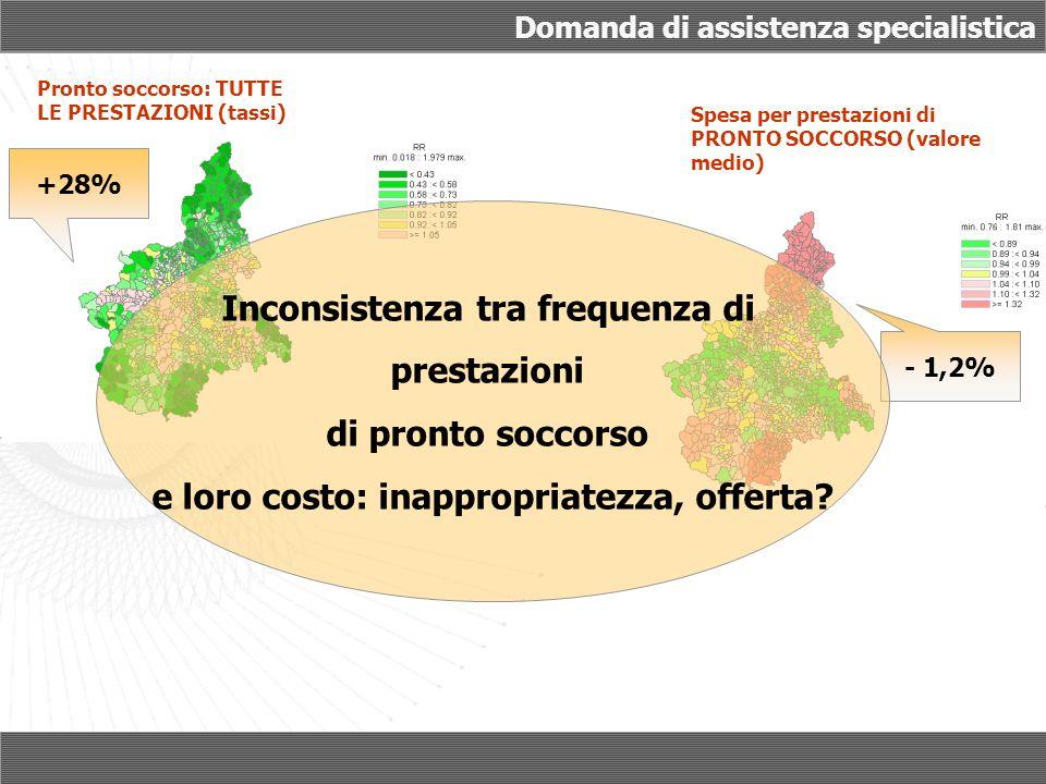 Domanda di assistenza specialistica Spesa per prestazioni di PRONTO SOCCORSO (valore medio) - 1,2% Pronto soccorso: TUTTE LE PRESTAZIONI (tassi) +28%