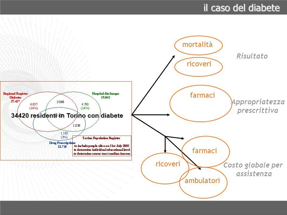 il caso del diabete farmaci Appropriatezza prescrittiva ricoveri farmaci ambulatori Costo globale per assistenza 34420 residenti in Torino con diabete mortalità Risultato ricoveri