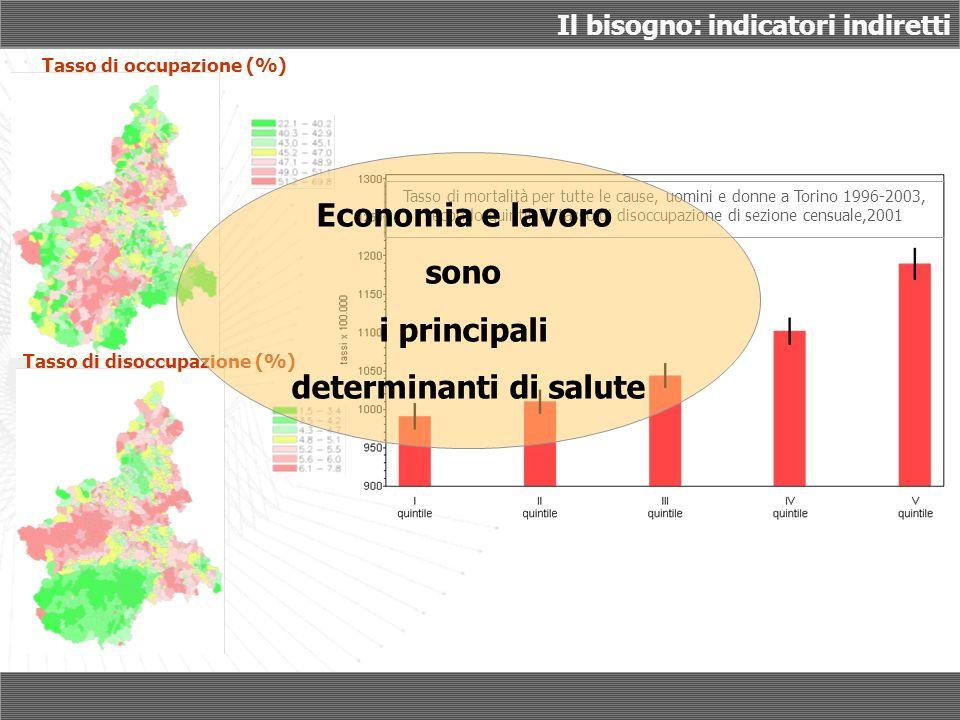 Tasso di occupazione (%) Tasso di disoccupazione (%) Tasso di mortalità per tutte le cause, uomini e donne a Torino 1996-2003, secondo quintili di tasso di disoccupazione di sezione censuale,2001 Economia e lavoro sono i principali determinanti di salute Il bisogno: indicatori indiretti
