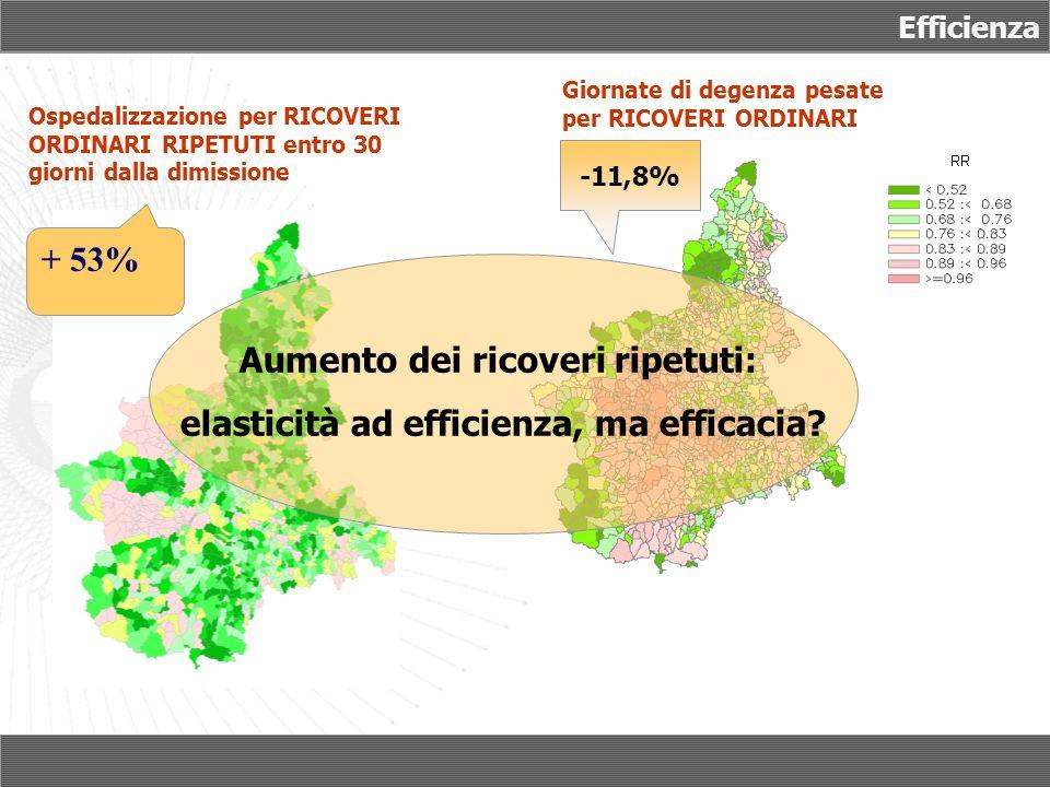 Ospedalizzazione per RICOVERI ORDINARI RIPETUTI entro 30 giorni dalla dimissione Efficienza Giornate di degenza pesate per RICOVERI ORDINARI (valore medio) -11,8% Aumento dei ricoveri ripetuti: elasticità ad efficienza, ma efficacia.