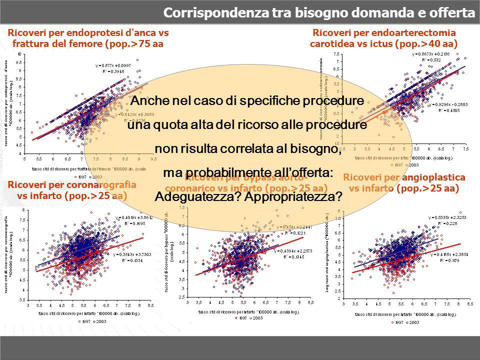 Corrispondenza tra bisogno domanda e offerta Ricoveri per endoprotesi d'anca vs frattura del femore (pop.>75 aa Ricoveri per endoarterectomia carotide