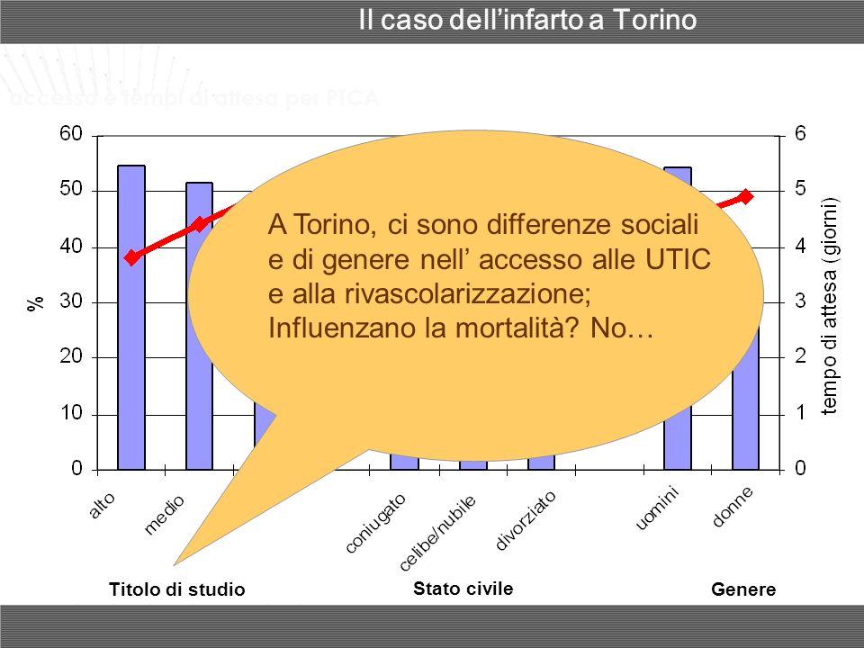 Titolo di studio Stato civile Genere accesso e tempi di attesa per PTCA A Torino, ci sono differenze sociali e di genere nell accesso alle UTIC e alla rivascolarizzazione; Influenzano la mortalità.