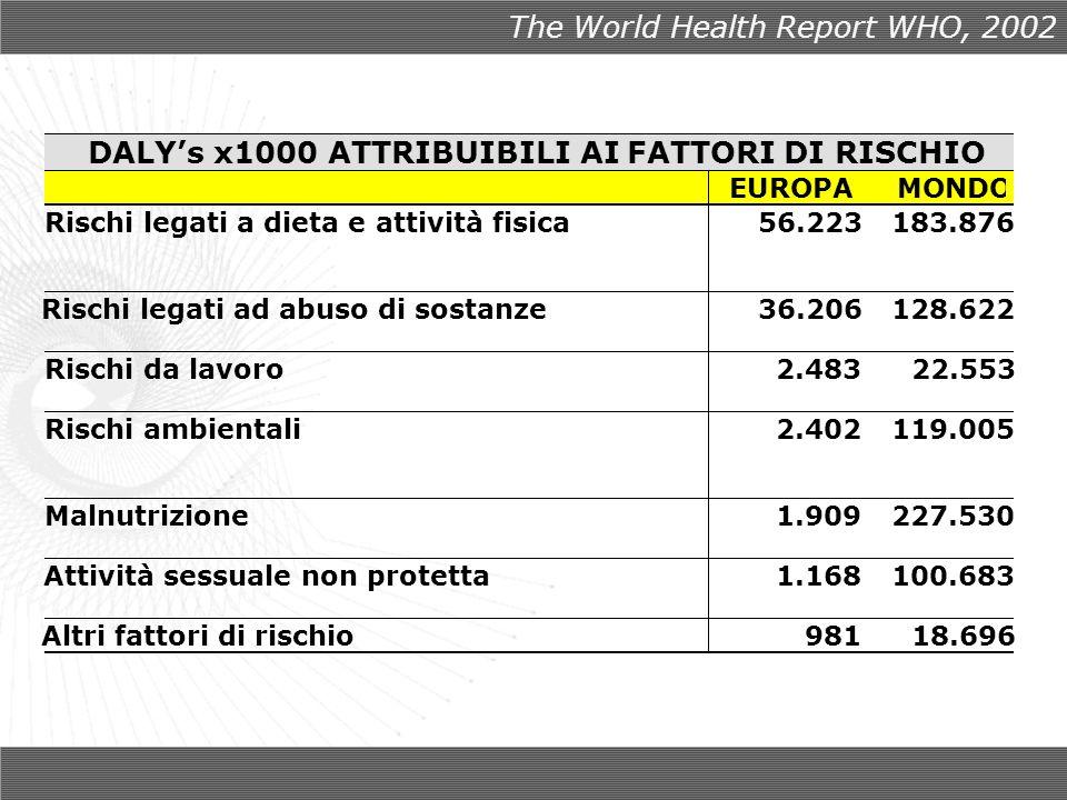 The World Health Report WHO, 2002 DALYs x1000 ATTRIBUIBILI AI FATTORI DI RISCHIO EUROPA MONDO Rischi legati a dieta e attività fisica 56.223 183.876 Rischi legati ad abuso di sostanze 36.206 128.622 Rischi da lavoro 2.483 22.553 Rischi ambientali 2.402 119.005 Malnutrizione 1.909227.530 Attività sessuale non protetta 1.168 100.683 Altri fattori di rischio 981 18.696