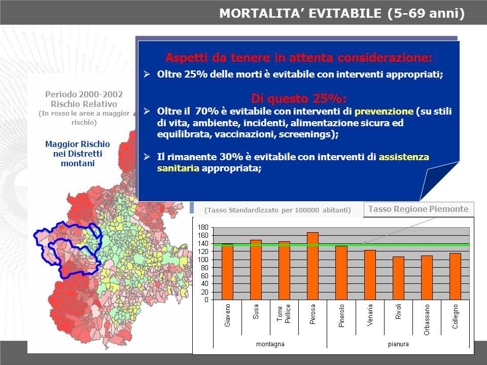 MORTALITA EVITABILE (5-69 anni) Tasso Regione Piemonte La situazione nei Distretti (Tasso Standardizzato per 100000 abitanti) La situazione nei Distre