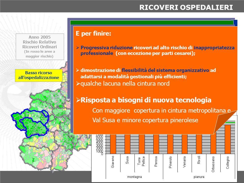 RICOVERI OSPEDALIERI Tasso Regione Piemonte La situazione nei Distretti (Tasso Standardizzato per 100000 abitanti) La situazione nei Distretti (Tasso