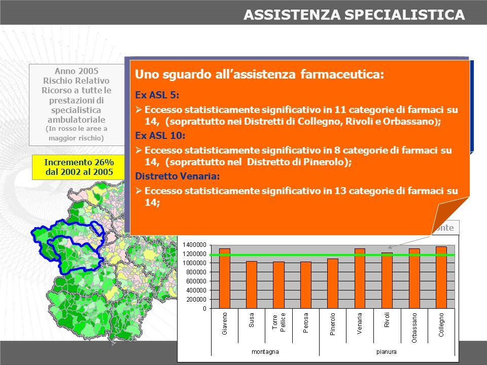 ASSISTENZA SPECIALISTICA Anno 2005 Rischio Relativo Ricorso a tutte le prestazioni di specialistica ambulatoriale (In rosso le aree a maggior rischio)