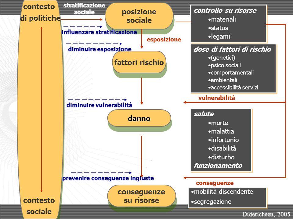 Differenze sociali 5 nella salute a Torino tra gli uomini negli anni 2000 1 aggiustato per età, area di nascita, reddito, status, area (Petrelli, 2006) 2 aggiustato per età e reddito (Gnavi, 2007) 3 aggiustato per età e area di nascita (Spadea, 2005) 4 aggiustato per età, qualità della casa, area di nascita, periodo di calendario (Marinacci, 2004) 5 tutte le differenze sono statisticamente significative (p<0,005) La posizione sociale di una persona è il principale determinante di tutte le dimensioni di salute Il bisogno: indicatori diretti e indiretti