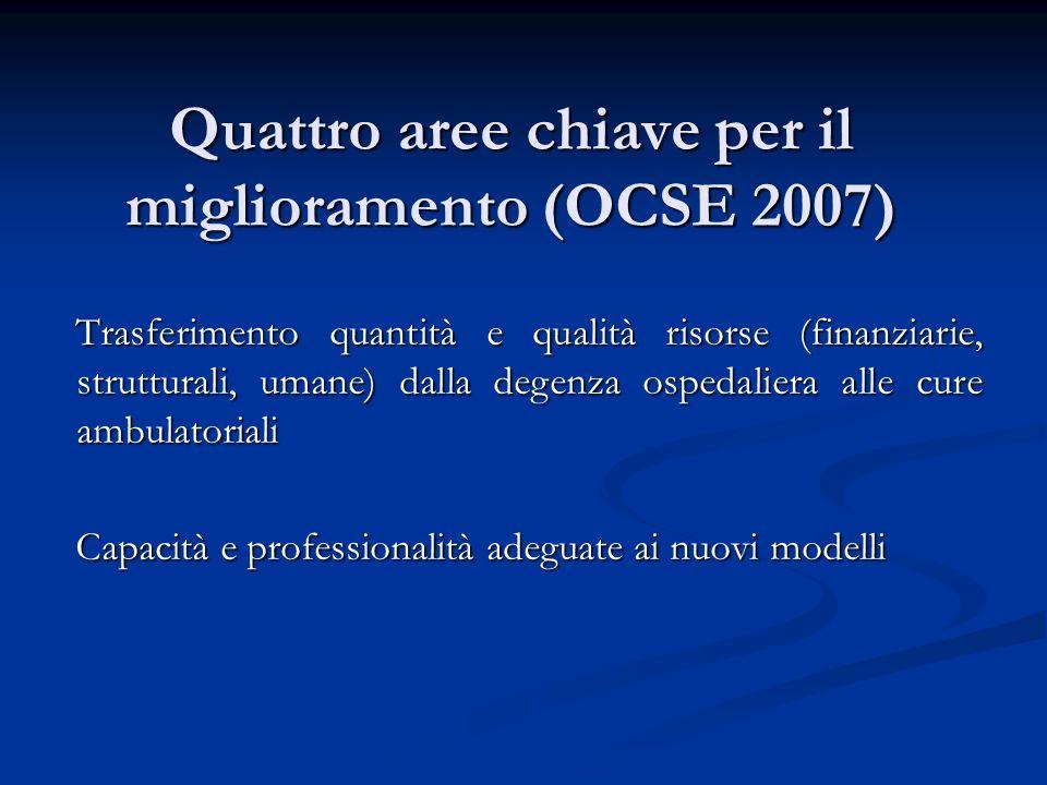 Quattro aree chiave per il miglioramento (OCSE 2007) Trasferimento quantità e qualità risorse (finanziarie, strutturali, umane) dalla degenza ospedali