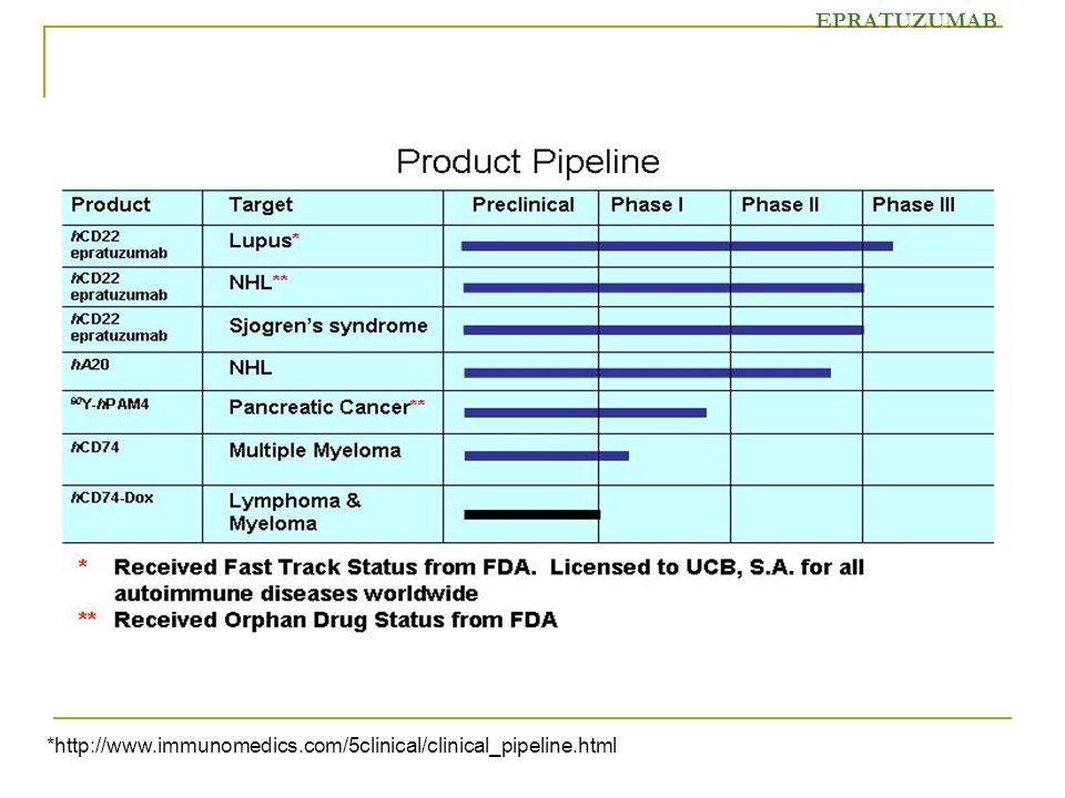 *http://www.immunomedics.com/5clinical/clinical_pipeline.html EPRATUZUMAB