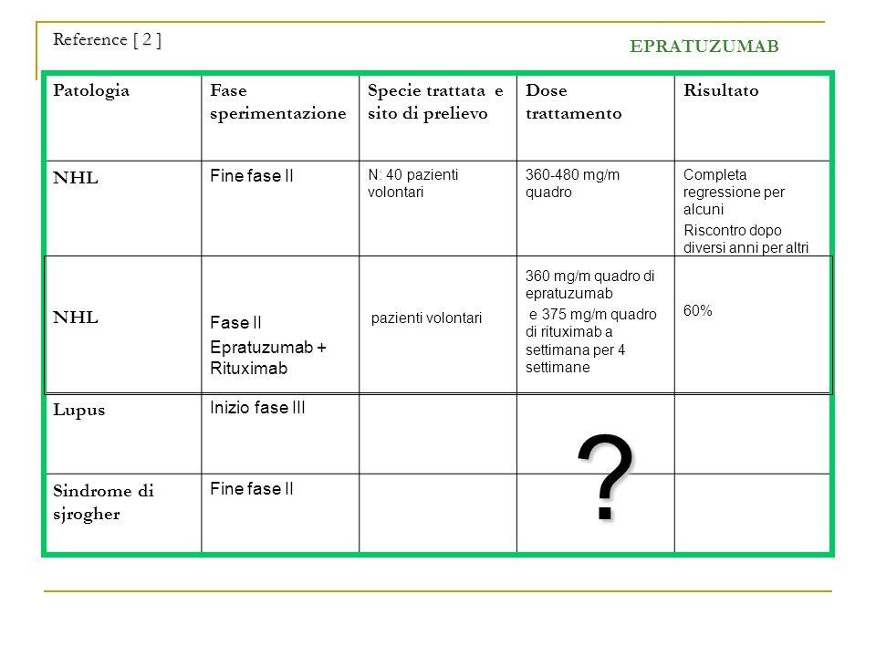 EPRATUZUMAB PatologiaFase sperimentazione Specie trattata e sito di prelievo Dose trattamento Risultato NHL Fine fase II Fase II Epratuzumab + Rituxim