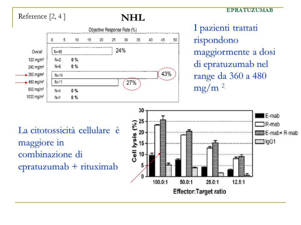 NHL I pazienti trattati rispondono maggiormente a dosi di epratuzumab nel range da 360 a 480 mg/m 2. EPRATUZUMAB Reference [2, 4 ] La citotossicità ce