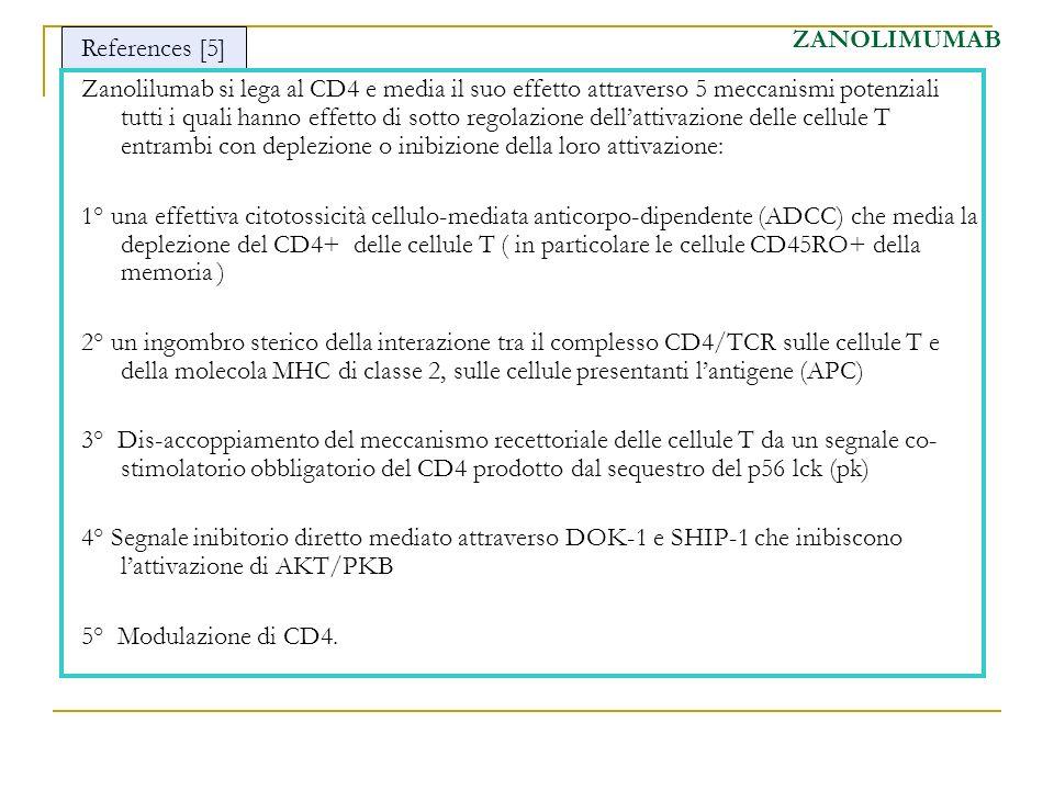 Zanolilumab si lega al CD4 e media il suo effetto attraverso 5 meccanismi potenziali tutti i quali hanno effetto di sotto regolazione dellattivazione