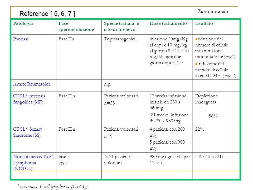 PatologiaFase sperimentazione Specie trattata e sito di prelievo Dose trattamentorisultato PsoriasiFase IIaTopi transgeniciiniezione 20mg/Kg al day1 e