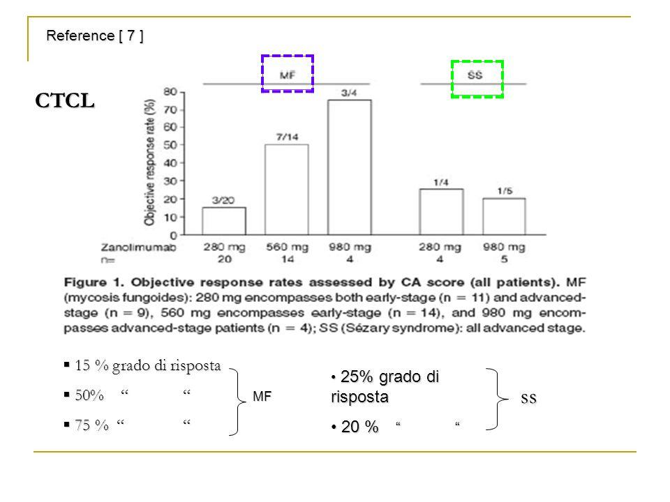 Reference [ 7 ] 15 % grado di risposta 15 % grado di risposta 50% 50% 75 % 75 % MF 25% grado di risposta 25% grado di risposta 20 % 20 % ss CTCL
