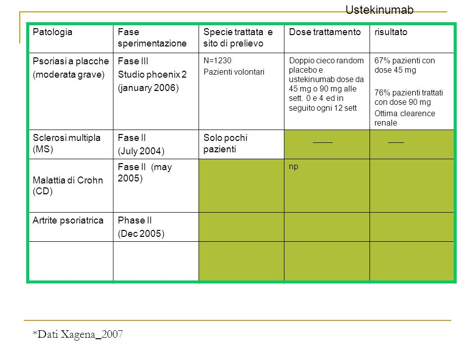 PatologiaFase sperimentazione Specie trattata e sito di prelievo Dose trattamentorisultato Psoriasi a placche (moderata grave) Fase III Studio phoenix