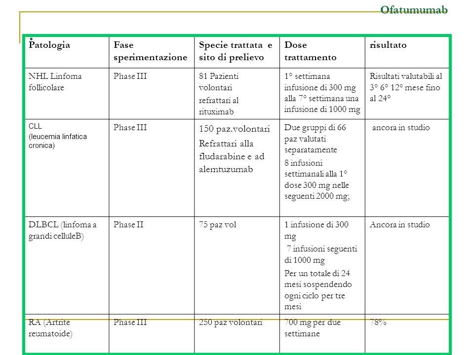 . PatologiaFase sperimentazione Specie trattata e sito di prelievo Dose trattamento risultato NHL Linfoma follicolare Phase III81 Pazienti volontari r