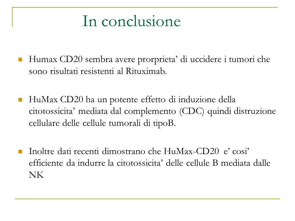 In conclusione Humax CD20 sembra avere prorprieta di uccidere i tumori che sono risultati resistenti al Rituximab. HuMax CD20 ha un potente effetto di