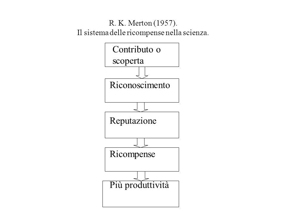 R. K. Merton (1957). Il sistema delle ricompense nella scienza. Contributo o scoperta Riconoscimento Reputazione Ricompense Più produttività