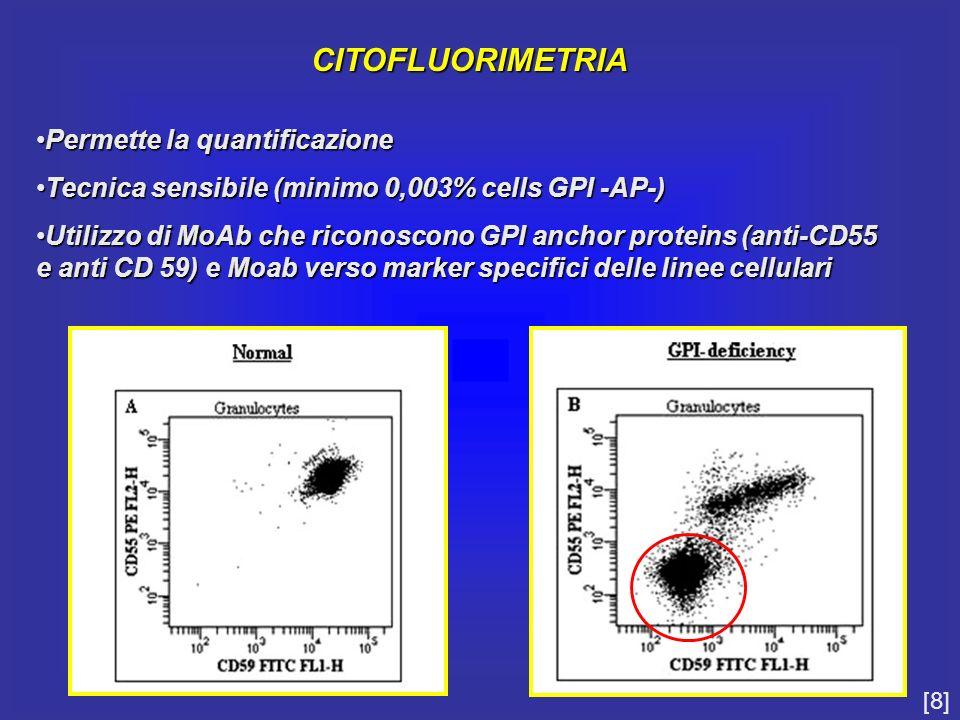 CITOFLUORIMETRIA Permette la quantificazionePermette la quantificazione Tecnica sensibile (minimo 0,003% cells GPI -AP-)Tecnica sensibile (minimo 0,00