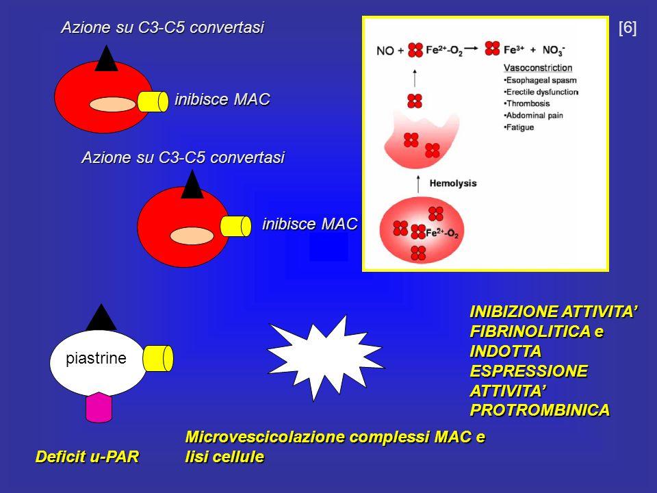 Azione su C3-C5 convertasi inibisce MAC inibisce MAC Azione su C3-C5 convertasi Microvescicolazione complessi MAC e lisi cellule piastrine Deficit u-P