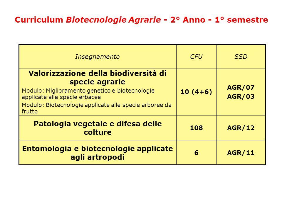 AGR/12108 Patologia vegetale e difesa delle colture AGR/116 Entomologia e biotecnologie applicate agli artropodi AGR/07 AGR/03 10 (4+6) Valorizzazione