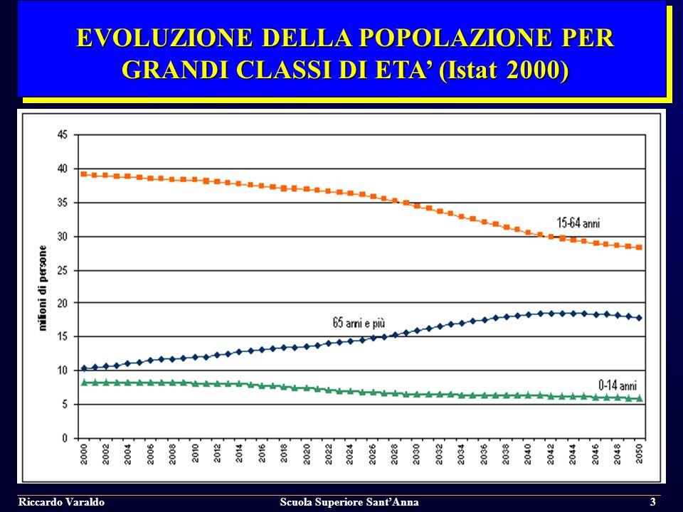 Riccardo VaraldoScuola Superiore SantAnna4 TRANSIZIONE EPIDEMIOLOGICA NEI PAESI INDUSTRIALIZZATI, 1925-2000