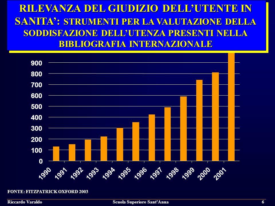 Riccardo VaraldoScuola Superiore SantAnna7 PAESI OCSE – SPESA SANITARIA PRO-CAPITE E COME % DEL PIL (MEDIANA) – ANNI 1960 - 2005 66 2560 1.286 3,8 7,2 8,9 0 500 1000 1500 2000 2500 3000 196019902005 US$ 0 1 2 3 4 5 6 7 8 9 10 % del PIL Spesa sanitaria pro capite (US$)Spesa sanitaria come % del PIL