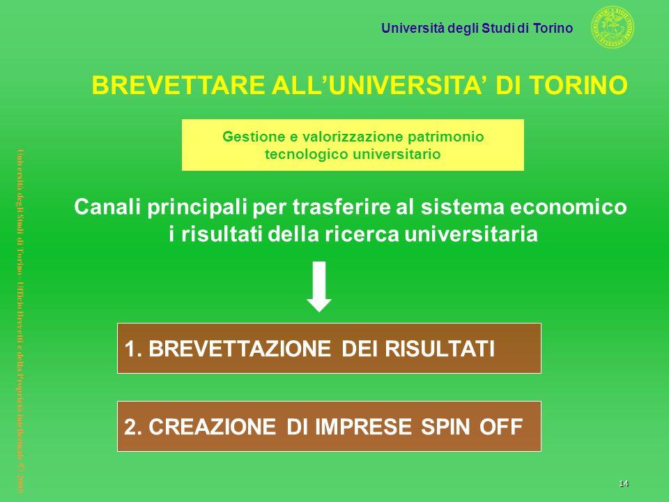 Università degli Studi di Torino Università degli Studi di Torino– Ufficio Brevetti e della Proprietà intellettuale © 2005 14 Canali principali per tr