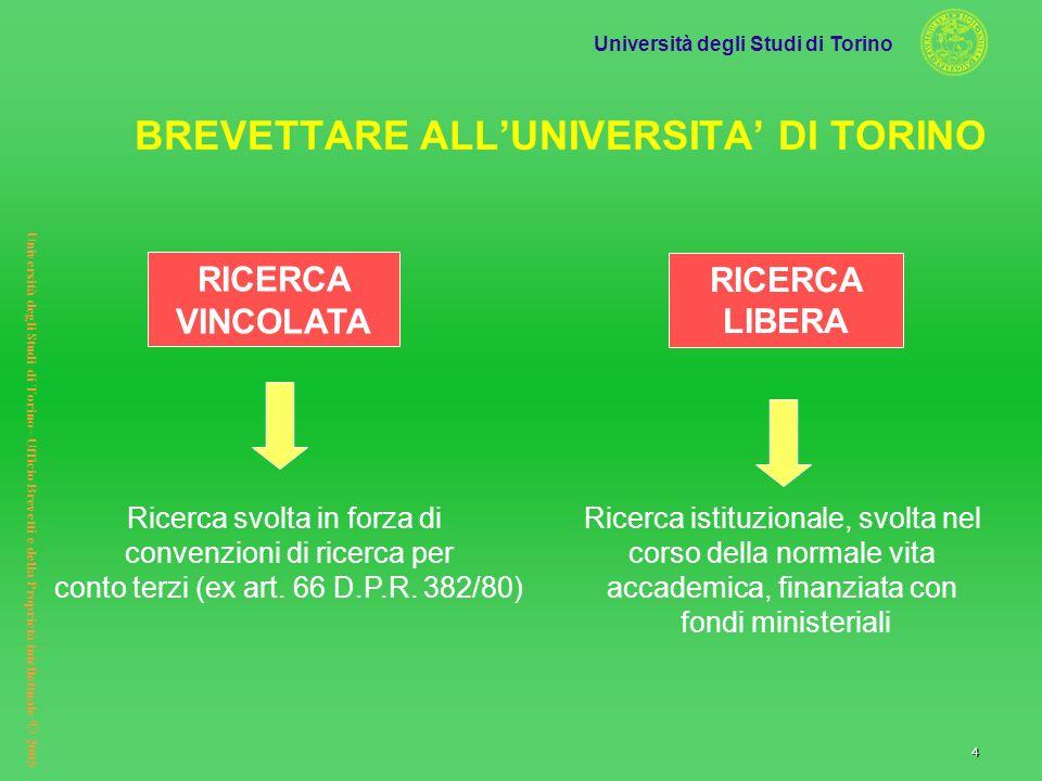 Università degli Studi di Torino Università degli Studi di Torino– Ufficio Brevetti e della Proprietà intellettuale © 2005 4 RICERCA LIBERA Ricerca is