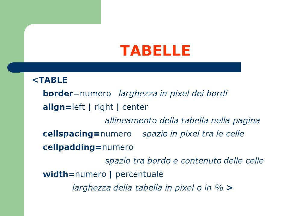 TABELLE <TABLE border=numerolarghezza in pixel dei bordi align=left | right | center allineamento della tabella nella pagina cellspacing=numero spazio