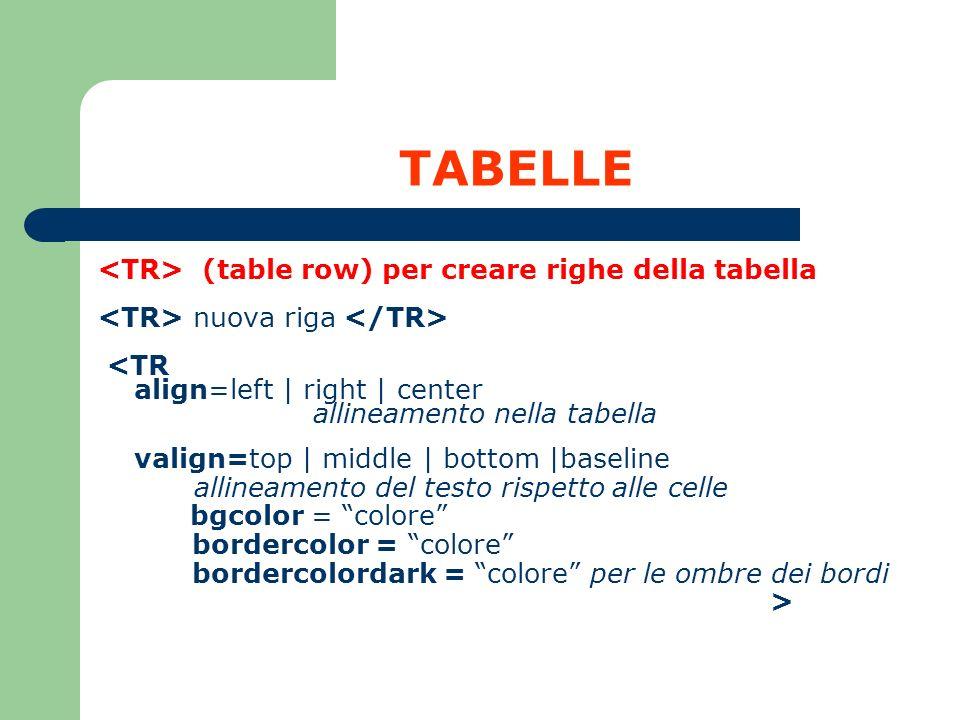 TABELLE (table row) per creare righe della tabella nuova riga <TR align=left | right | center allineamento nella tabella valign=top | middle | bottom