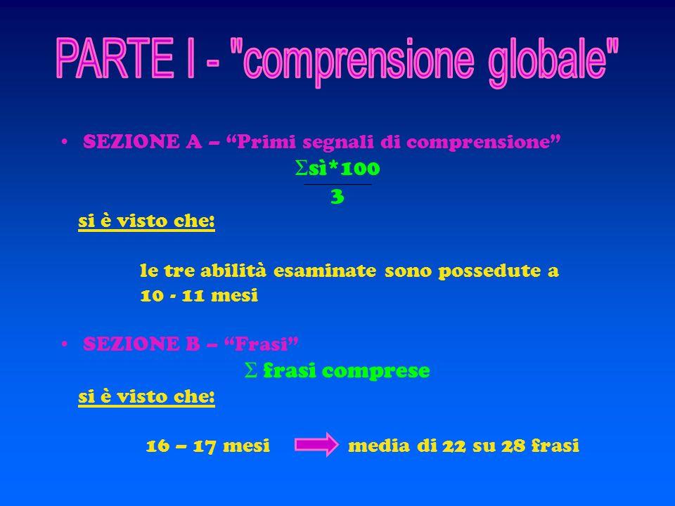 La scheda è suddivisa in tre parti PARTE I : Comprensione globale PARTE II : Lessico vocale PARTE III : Azioni e Gesti determinare il livello cognitiv