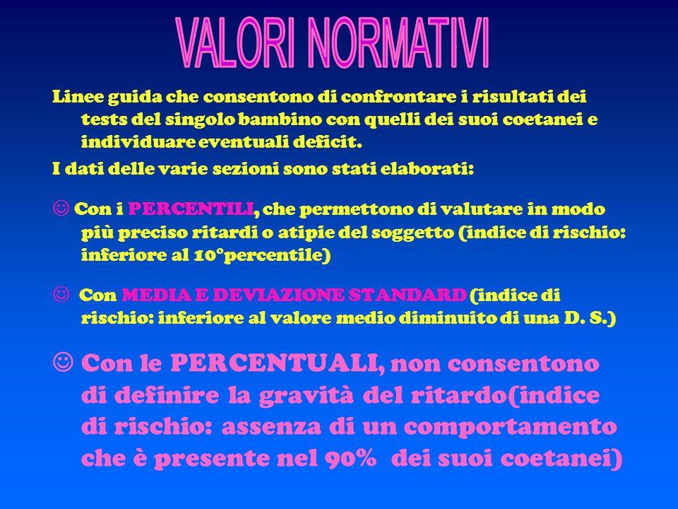 Uso degli ausiliari 2 forme verbali per ogni ausiliare Uso dei modali 2 forme su 3 per ogni verbo della lista