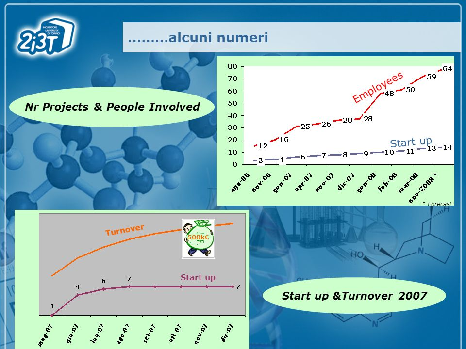 ………alcuni numeri Nr Projects & People Involved Start up &Turnover 2007 Employees Start up * Forecast 500k Start up Turnover