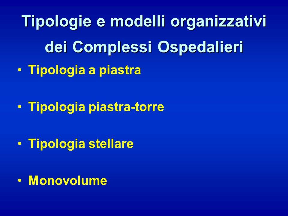 Tipologie e modelli organizzativi dei Complessi Ospedalieri Tipologia a piastra Tipologia piastra-torre Tipologia stellare Monovolume
