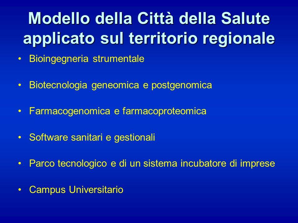 Modello della Città della Salute applicato sul territorio regionale Bioingegneria strumentale Biotecnologia geneomica e postgenomica Farmacogenomica e
