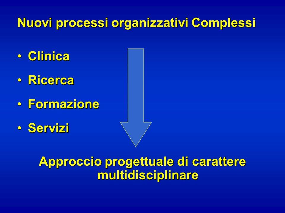 Nuovi processi organizzativi Complessi ClinicaClinica RicercaRicerca FormazioneFormazione ServiziServizi Approccio progettuale di carattere multidisci