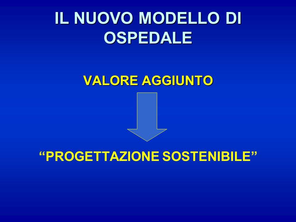 IL NUOVO MODELLO DI OSPEDALE VALORE AGGIUNTO PROGETTAZIONE SOSTENIBILE