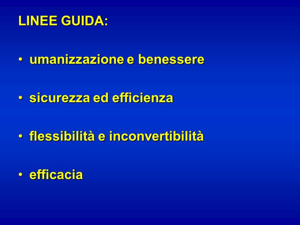 LINEE GUIDA: umanizzazione e benessereumanizzazione e benessere sicurezza ed efficienzasicurezza ed efficienza flessibilità e inconvertibilitàflessibi