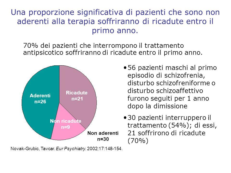 Modalità di somministrazione dei trattamenti che possono migliorare la non aderenza in pazienti schizofrenici J.