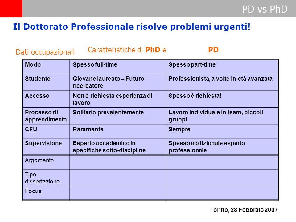 PD vs PhD Torino, 28 Febbraio 2007 Caratteristiche di PhD e PD ModoSpesso full-timeSpesso part-time StudenteGiovane laureato – Futuro ricercatore Prof