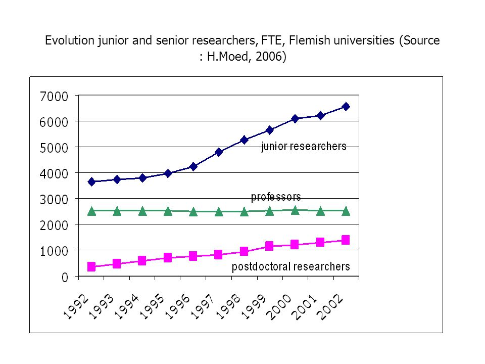 Evolution junior and senior researchers, FTE, Flemish universities (Source : H.Moed, 2006)