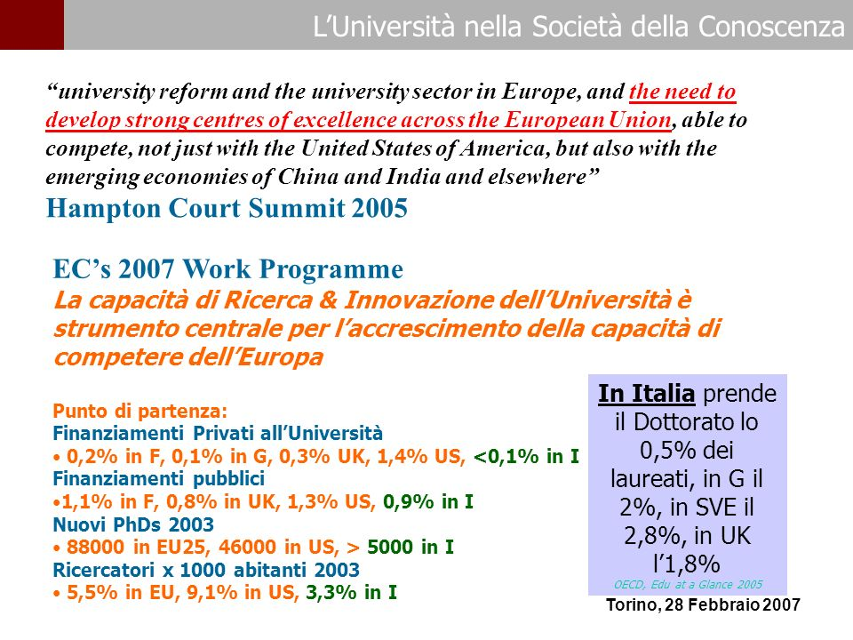 LUniversità nella Società della Conoscenza Torino, 28 Febbraio 2007 ECs 2007 Work Programme La capacità di Ricerca & Innovazione dellUniversità è strumento centrale per laccrescimento della capacità di competere dellEuropa Punto di partenza: Finanziamenti Privati allUniversità 0,2% in F, 0,1% in G, 0,3% UK, 1,4% US, <0,1% in I Finanziamenti pubblici 1,1% in F, 0,8% in UK, 1,3% US, 0,9% in I Nuovi PhDs 2003 88000 in EU25, 46000 in US, > 5000 in I Ricercatori x 1000 abitanti 2003 5,5% in EU, 9,1% in US, 3,3% in I university reform and the university sector in Europe, and the need to develop strong centres of excellence across the European Union, able to compete, not just with the United States of America, but also with the emerging economies of China and India and elsewhere Hampton Court Summit 2005 In Italia prende il Dottorato lo 0,5% dei laureati, in G il 2%, in SVE il 2,8%, in UK l1,8% OECD, Edu at a Glance 2005